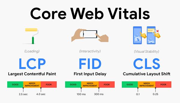 روش بهبود فاکتور core web vitals برای قرار گرفتن در صفحه اول گوگل