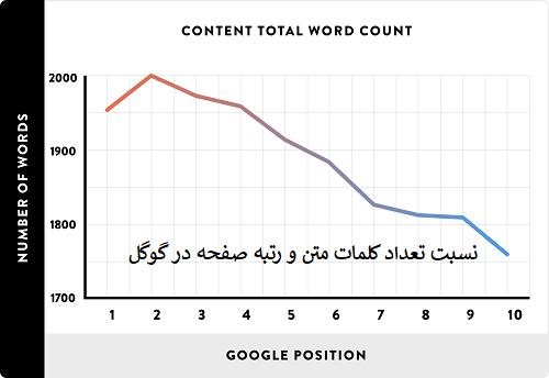 تولید محتوا با طول متن و کلمات بیشتر