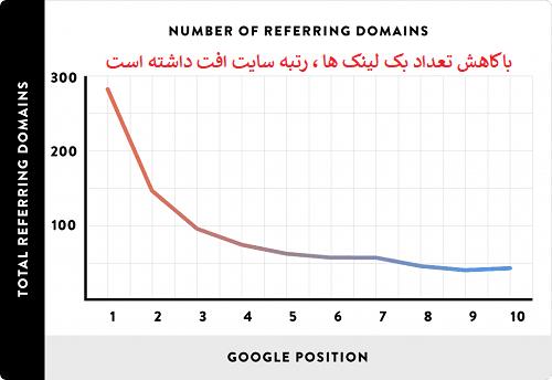 تاثیر روش های لینک سازی بر رتبه سایت در گوگل