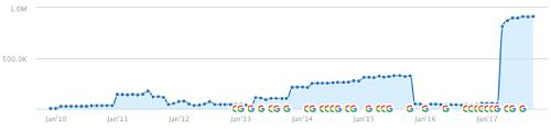 افت رتبه سایت در نتیجه جریمه پنگوئن گوگل