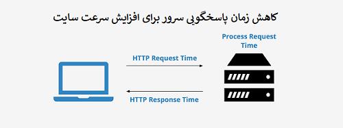 بهبود زمان پاسخگویی سرور برای کاهش زمان بارگزاری سایت