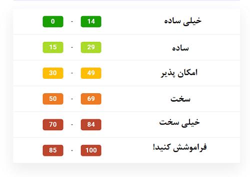 سایت kwfinder ابزار تعیین درجه سختی کلمات کلیدی