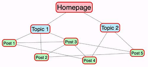 لینک سازی داخلی به صفحات اصلی سایت