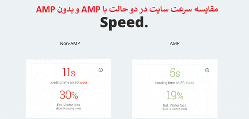 تکنیک های amp برای بهینه سازی سایت