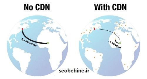 استفاده از cdn برای افزایش سرعت سایت