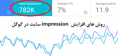روش افزایش impression گوگل