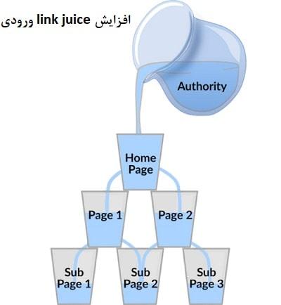 روش های افزایش link juice ورودی صفحات