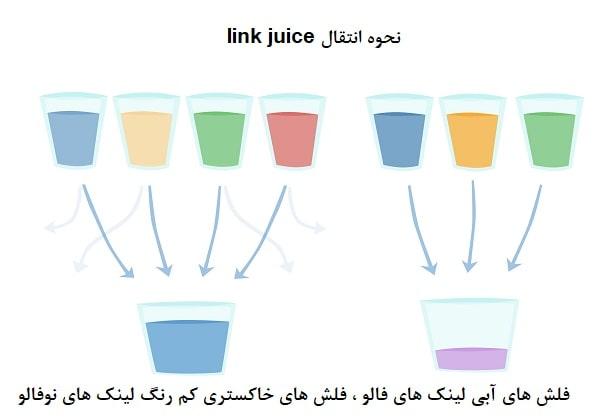 نحوه منتقل شدن link juice  با لینک فالو و نوفالو