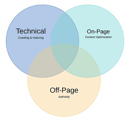 سئو تکنیکال چیست و چه رابطه ای با سئو داخلی و خارجی دارد