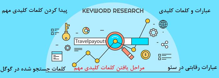 مراحل پیدا کردن عبارات و کلمات کلیدی مهم برای سئو سایت