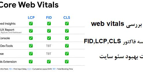 ابزار تست و اندازه گیری فاکتورهای core web vitals