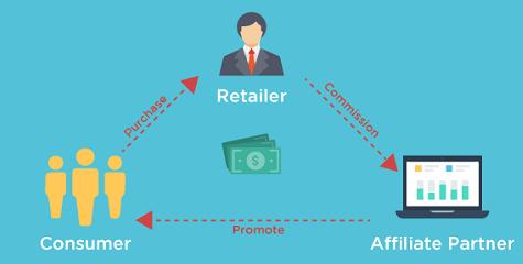 بازاریابی واسطه ای یا مشارکتی یکی از کانال های دیجیتال مارکتینگ